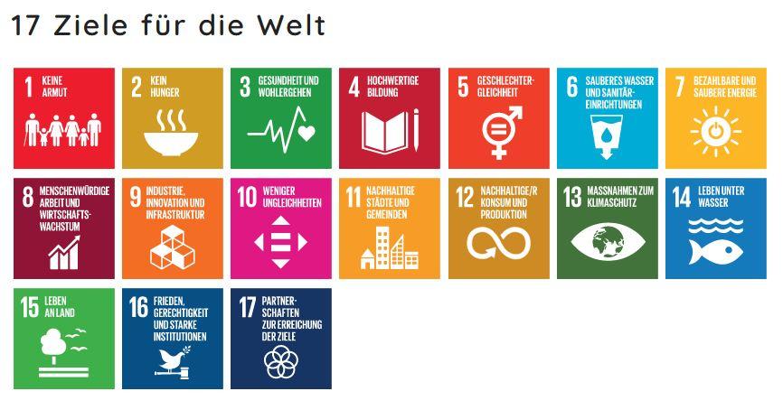 SDGQuiz Südwind